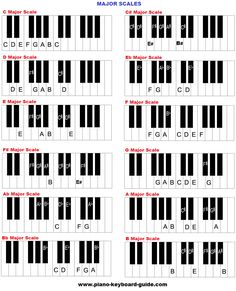 Piano music scales in major keys