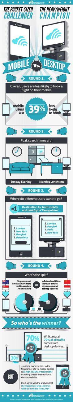 Búsquedas móvil vs. búsquedas con ordenador #infografia #infographic #internet