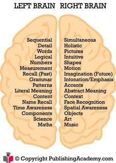 Brain function- I am so so right brained.