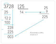 Cómo Aprender Enseñar A Dividir Por Dos Cifras En Primaria Cuadernos Rubio Divisiones De Dos Cifras Dividir Actividades De Matematicas