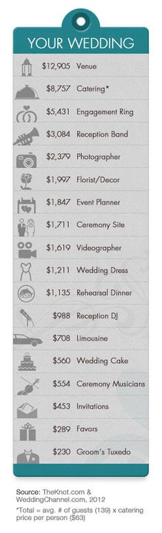 Fillable Wedding Budget Worksheet To Help Plan Your Wedding