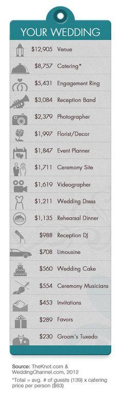 helpful hints to cut your wedding bill