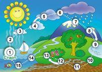 Настольная игра «Круговорот воды в природе»