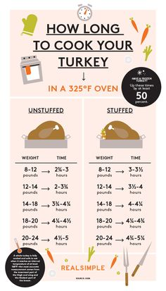 You have your bird (and a recipe), but how long, exactly, are you supposed to cook it? Here's a handy guide.  ♣ 14.11.19
