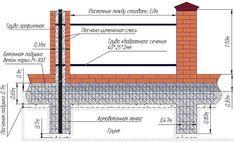 Фундамент под забор с кирпичными столбами: виды, инструкция по установке своими…