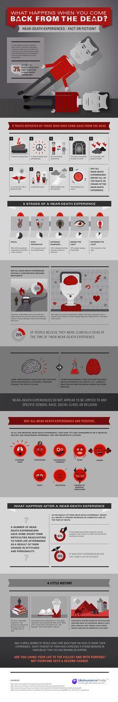 Experiencias cercanas a la muerte ¿realidad o ficción? #infografia #infographic #health | TICs y Formación