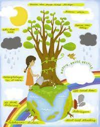 Image result for global warming for kids