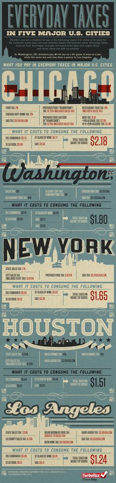 Everyday Taxes in Five Major U.S. Cities - Infographic