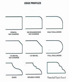 Nice Several Shape Of Granite Countertop Edge Types Plan Design
