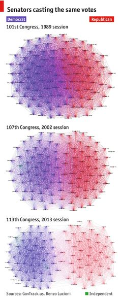 The degree to which senators vote the same way over the course of a quarter-century.