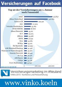 Versicherungen auf Facebook - Aktuelle Zahlen Januar 2015 #Versicherung #Facebook #Infografik #ViNKo