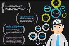 Web development process #Inetweaver
