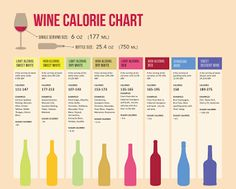Wine Calorie Chart.. Good information to know!