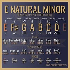 Following on from the major scale chart, here is how the minor scale compares.  This is E natural minor (or E aeolian) which shares the notes (and therefore the chords) of the G major scale.  Notice how the intervals change and flat symbols are added to the scale degrees and chords to show that the notes are flattened when compared to the E MAJOR SCALE.  You can get more insight in my Essential Theory course.  Link in bio 🙏🏻👍🏻