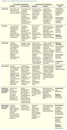 DSM-V Personality Disorders Chart- differences in personality disorders and how they are diagnosed with the new DSM 5 Abnormal Psychology, School Psychology, Ap Psychology, Psychology Disorders, Personality Psychology, Psychiatric Nursing, Psychiatric Medications, Mental Health Counseling, Group Counseling