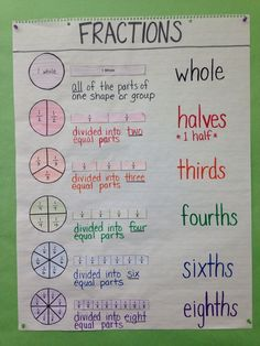 Third Grade / Special Education Math Anchor Chart: Intro to Fractions, Circle Model, Bar Model, Definition, Fraction Names