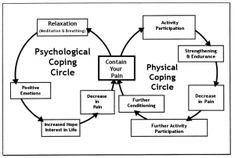 Chronic pain coping cycle. Once you start containing your pain you are no longer a prisoner to it.