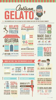 artisan gelato infographic by med ness. I love gelato! Information Design, Information Graphics, Info Board, Visualisation, Data Visualization, Web Design, Graphic Design, Design Resume, Food Design
