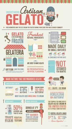 Understanding artisan gelato #infographic