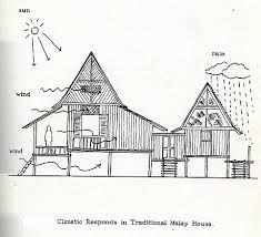 Resultado de imagem para arquitetura vernacular conceito