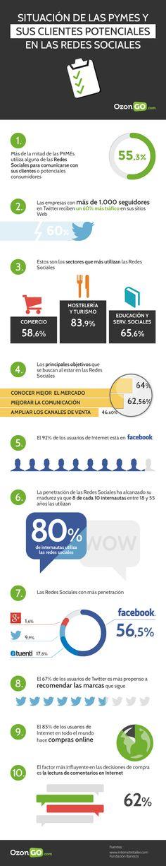 El uso de las redes sociales en las pymes