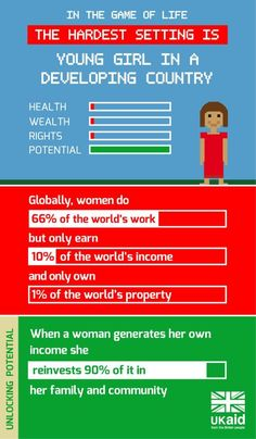 Women do 66% of the world's work but earn only 10% of the world's income. When a woman generates her own income, she reinvests 90% of it in her family and community. via https://twitter.com/DFID_UK/status/440458180393697280 @DFID_UK
