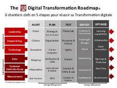 "The Hub ""Digital Transformation Roadmap"" Professional Powerpoint Presentation, The Hub, Operations Management, Paradigm Shift, Change Management, Digital Strategy, Design Strategy, Strategic Planning, Digital Marketing"