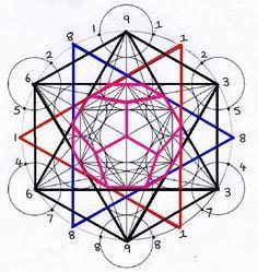 The Fibonacci Numbers and the Platonic Solids