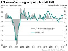 US manufacturing enjoys renewed upturn amid firm domestic demand.