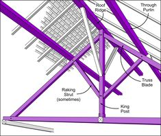 Ridge Roof, Roof Truss Design, Roof Trusses, Wood Structure, Fantasy House, Cabin Plans, House Roof, Steel Frame, Shed