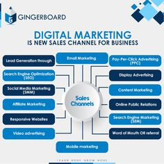 Add leads to your sales funnel by using these digital tools and platform to increase top and bottom line with reduced customer acquisition cost and wider reach without any boundaries. For more details and support contact GingerBoard for free Digital Sales Strategy Consulting Session Email: info@gingerboard.in Phone: 7287009987  #digitalmarketing #courses #business #support Advertising Words, Pay Per Click Advertising, Display Advertising, Video Advertising, Mobile Marketing, Email Marketing, Content Marketing, Affiliate Marketing, Social Media Marketing