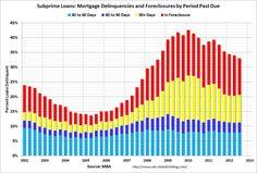 US Subprime Mortgage Delinquencies are struggling to improve.