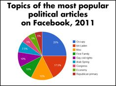 topics of the most popular political articles on facebook, 2011
