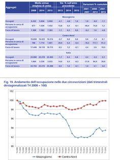 Pochi giorni fa è stato presentata l'anticipazione del rapporto SVIMEZ 2016 sullo stato dell'economia del Mezzogiorno. Come loro solito i deputati del PD hanno preso un dato apparenteme…