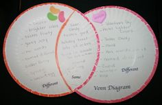 FREE---15 pages. Venn diagrams are a fun way to introduce or review the concept of compare and contrast. Packet includes a comparison of the following candy: candy corn, peppermint candy canes, conversational hearts and jellybeans.