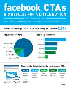 Infographic: Facebook CTAs — Big results for a little button
