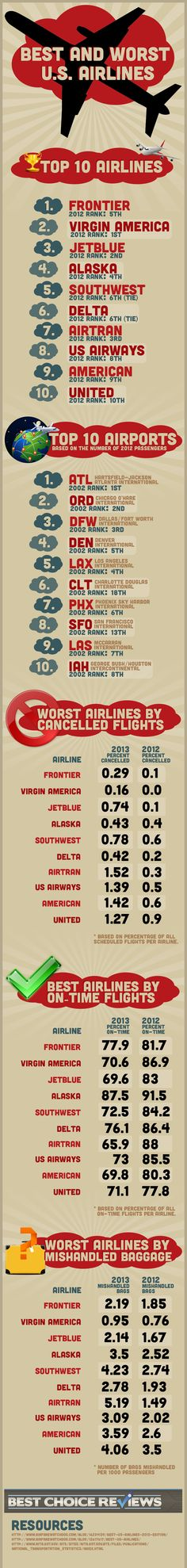 Best and Worst of U.S. Airlines