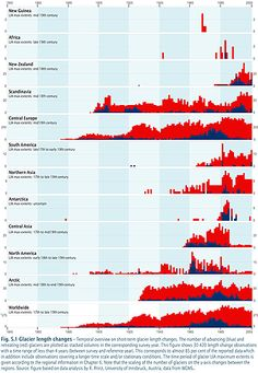 a chart about glaciers melting in different parts of the world