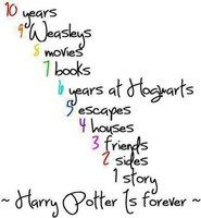 10 Years 9 Weasleys 8 Movies 7 Books 6 Years at Hogwarts 5 Escapes 4 Houses 3 Friends 2 Sides 1 Story Harry Potter: infinite Harry Potter World, Immer Harry Potter, Arte Do Harry Potter, Always Harry Potter, Harry Potter Jokes, Harry Potter Pictures, Harry Potter Universal, Harry Potter Fandom, Harry Potter Love Quotes