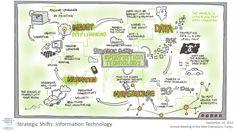 Strategic Shifts: Information Technology session visual summary World Economic Forum, New Champion, Annual Meeting, Civil Society, Information Technology, Summary, Insight, China, Computer Technology