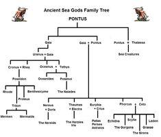 Articles on Roman mythology