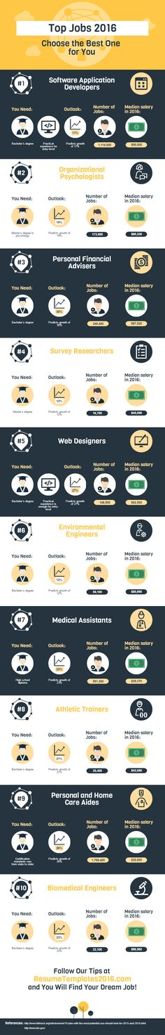 Top Jobs 2016: Choose the Best One for You #Infographic #Career #Job