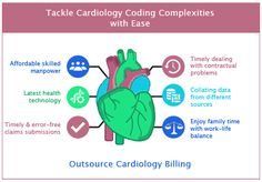 Positive Impact of Cardiology Coding with Outsourcing