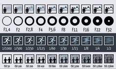 Os aspetos técnicos ou configurações a ter em conta na hora de escolhar uma câmara para comprar. A escolha deve ter em conta o tipo de fotografia que se pretende fazer e também se vamos ou não querer usá-la para vídeo.