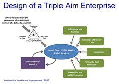 The IHI Triple Aim