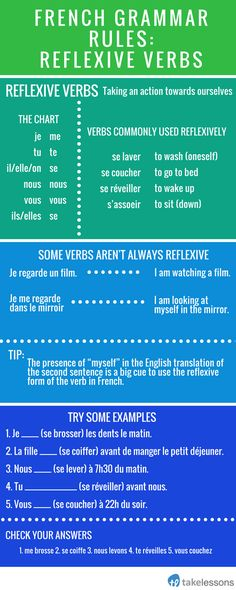 Chapter 5. This is a great chart and practice problems that give you the foundation of reflexive verbs in the present tense. It gives you a good example of a verb that isn't always reflexive.
