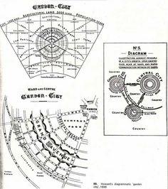 Tipos de planos: ciudad jardín