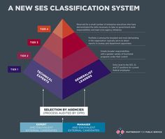 SES Classification | Flickr - Photo Sharing!