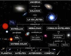 Resultado de imagen para el universo y los planetas maquetas
