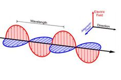 Electromagnetic waves are formed when an electric field (shown in red arrows) couples with a magnetic field (shown in blue arrows). Magnetic and electric fields of an electromagnetic wave are perpendicular to each other and to the direction of the wave.<br />